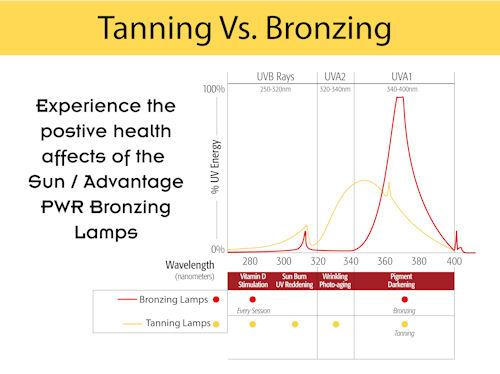 cheap tanning bed bulbs