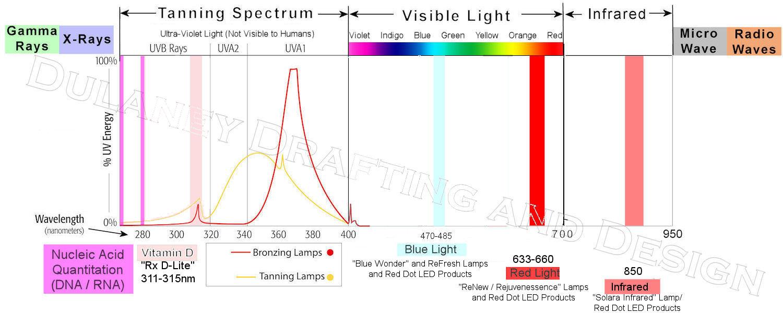 Full Spectrum Graph Light Graph